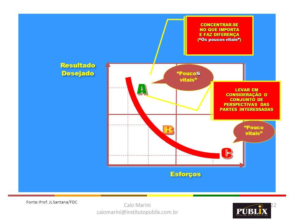 Caio Marini caiomarini@institutopublix.com.br 22 GOVERNANTE Função 1 Função 2 F3 Função 3 MINISTROS, SECRETARIOS, ÓRGÃOS ESPECIAIS,... Esforços Result