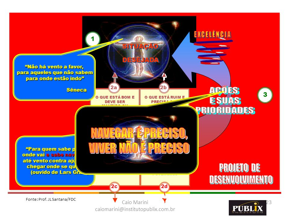 Caio Marini caiomarini@institutopublix.com.br 23 SITUAÇÃO DESEJADA O QUE ESTÁ BOM E DEVE SER MANTIDO OU FORTALECIDO O QUE ESTÁ RUIM E PRECISA SER MELH