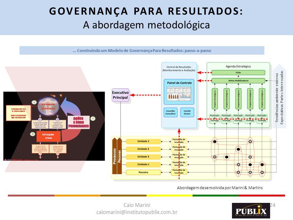 Caio Marini caiomarini@institutopublix.com.br 24 ProcessosPessoas Abordagem desenvolvida por Marini & Martins GOVERNANÇA PARA RESULTADOS: A abordagem