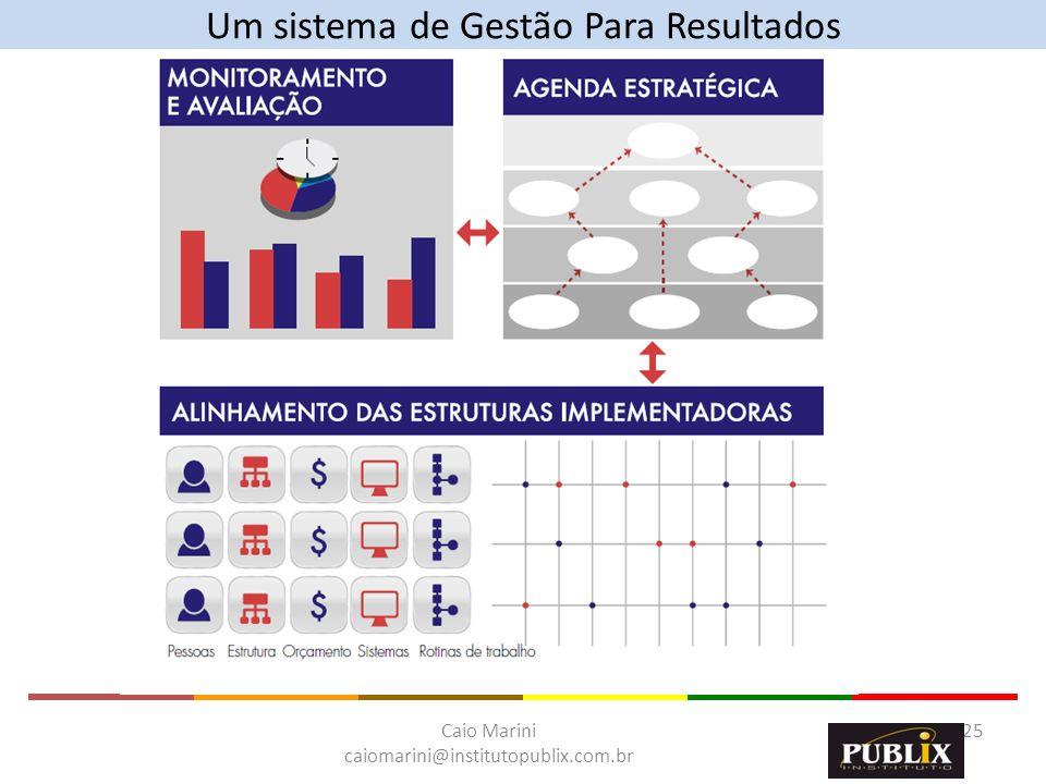 Caio Marini caiomarini@institutopublix.com.br 25 Um sistema de Gestão Para Resultados