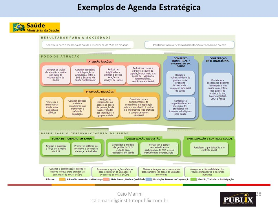 Caio Marini caiomarini@institutopublix.com.br 28 Exemplos de Agenda Estratégica