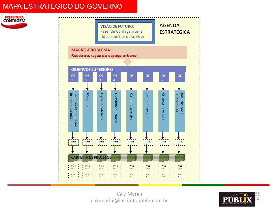 Caio Marini caiomarini@institutopublix.com.br 35 Mobilidade urbanaEspaços coletivosMorar bem Saneamento e drenagem urbana sustentável OBJETIVOS SUPERI