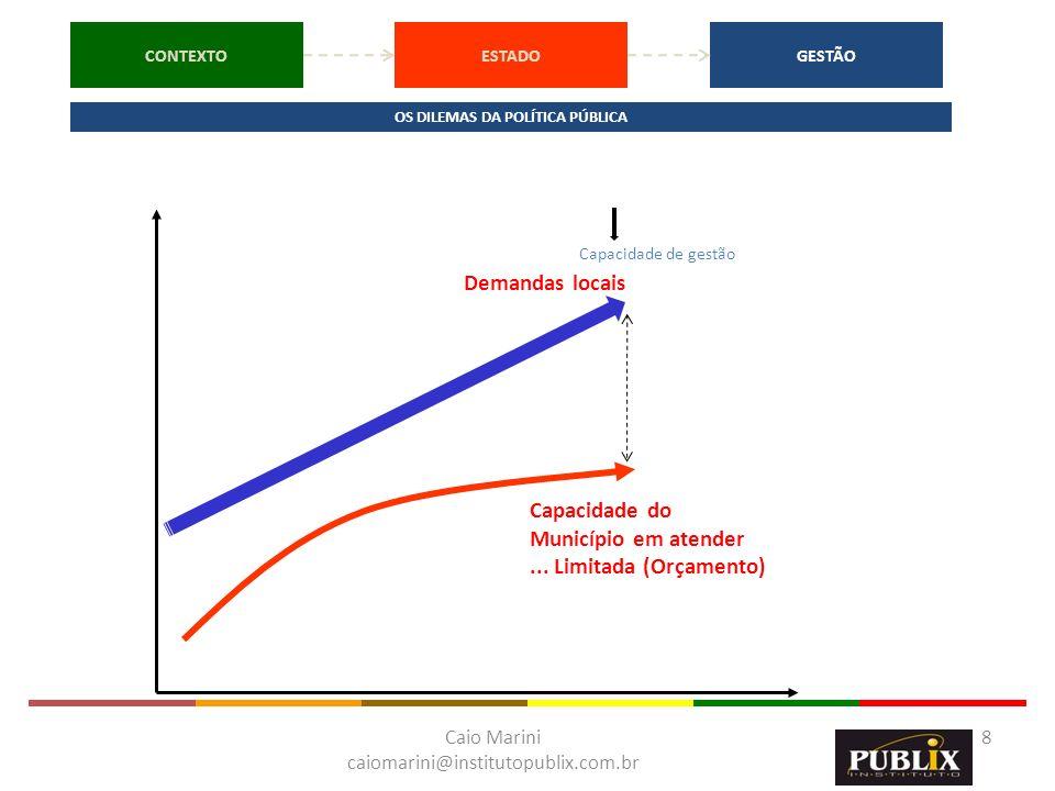 Caio Marini caiomarini@institutopublix.com.br 8 Demandas locais Capacidade do Município em atender... Limitada (Orçamento) Capacidade de gestão CONTEX