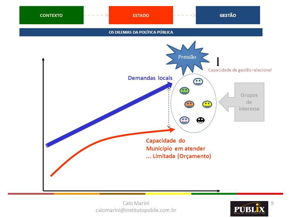 Caio Marini caiomarini@institutopublix.com.br 9 Demandas locais Capacidade do Município em atender... Limitada (Orçamento) Grupos de interesse Capacid