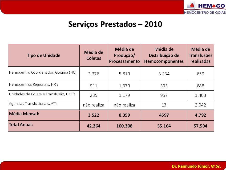 Dr. Raimundo Júnior, M.Sc. Serviços Prestados – 2010