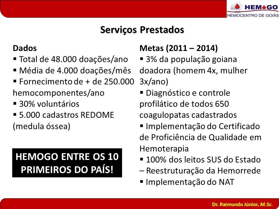 Dr. Raimundo Júnior, M.Sc. Serviços Prestados Dados Total de 48.000 doações/ano Média de 4.000 doações/mês Fornecimento de + de 250.000 hemocomponente