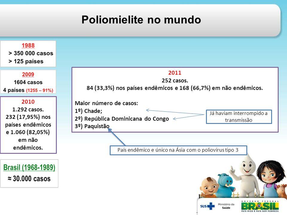 Poliomielite no mundo 2010 1.292 casos. 232 (17,95%) nos países endêmicos e 1.060 (82,05%) em não endêmicos. 2011 252 casos. 84 (33,3%) nos países end