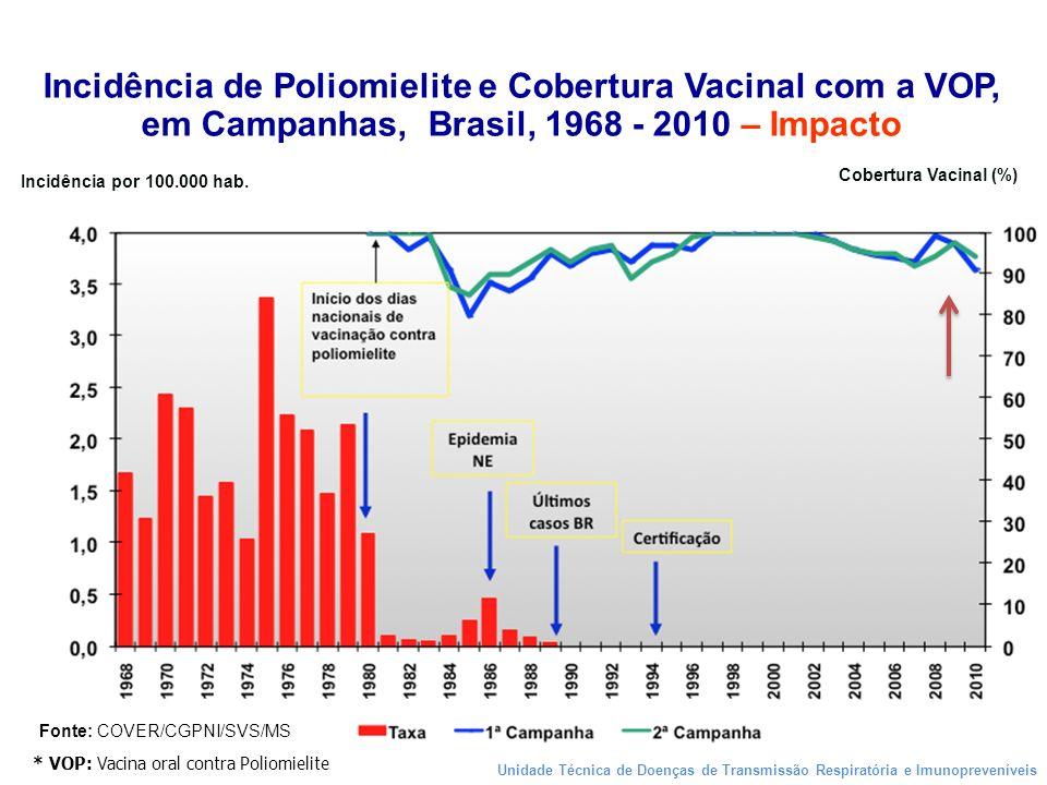 * VOP: Vacina oral contra Poliomielite Cobertura Vacinal (%) Incidência por 100.000 hab. Incidência de Poliomielite e Cobertura Vacinal com a VOP, em