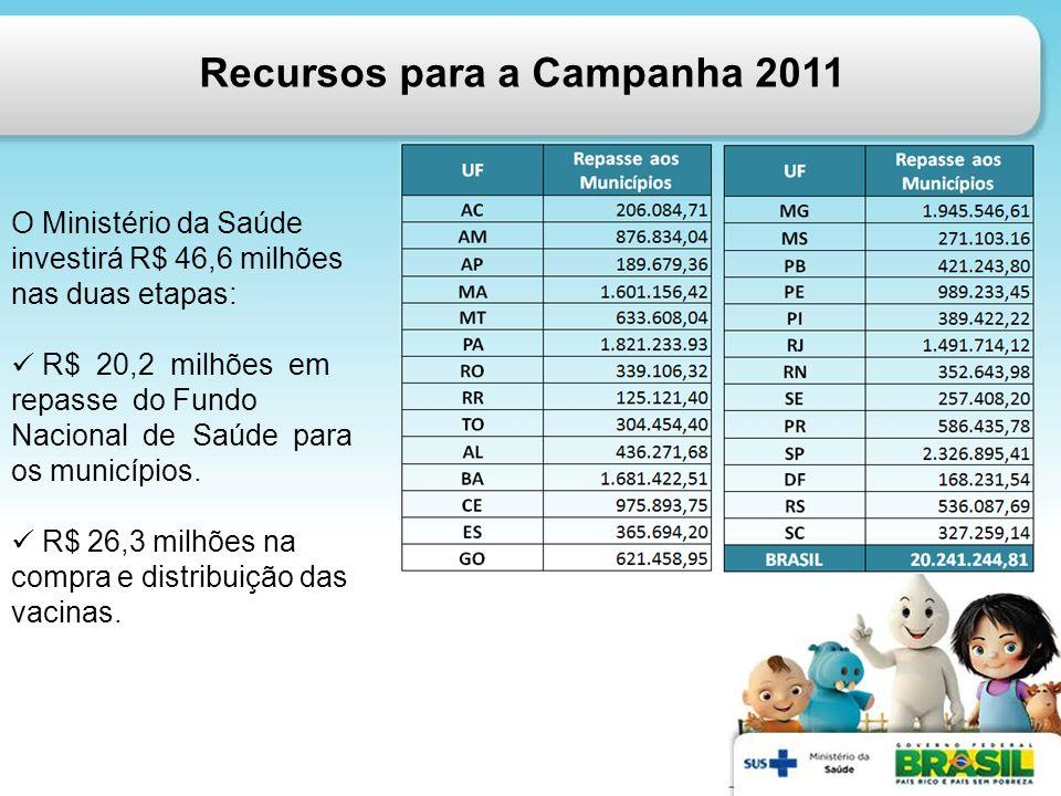 Recursos para a Campanha 2011 O Ministério da Saúde investirá R$ 46,6 milhões nas duas etapas: R$ 20,2 milhões em repasse do Fundo Nacional de Saúde p