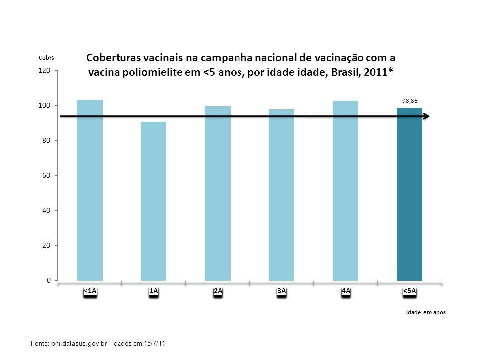 Fonte: pni.datasus.gov.br dados em 15/7/11