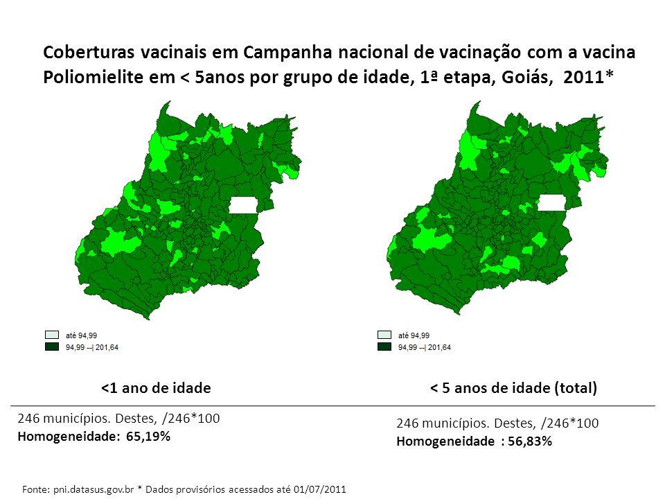 Coberturas vacinais em Campanha nacional de vacinação com a vacina Poliomielite em < 5anos por grupo de idade, 1ª etapa, Goiás, 2011* Fonte: pni.datas