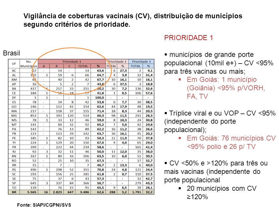 PRIORIDADE 1 municípios de grande porte populacional (10mil e+) – CV <95% para três vacinas ou mais; Em Goiás: 1 município (Goiânia) <95% p/VORH, FA,