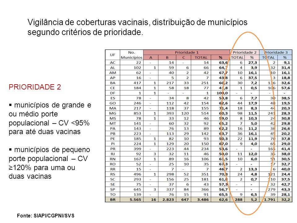 PRIORIDADE 2 municípios de grande e ou médio porte populacional – CV <95% para até duas vacinas municípios de pequeno porte populacional – CV 120% par