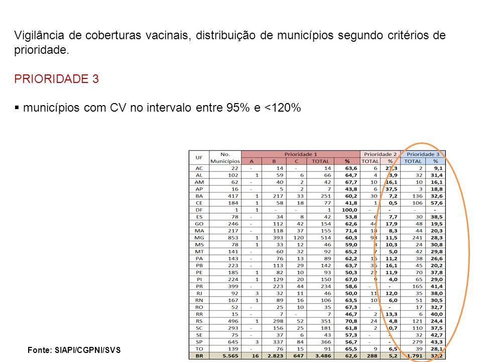 PRIORIDADE 3 municípios com CV no intervalo entre 95% e <120% Fonte: SIAPI/CGPNI/SVS