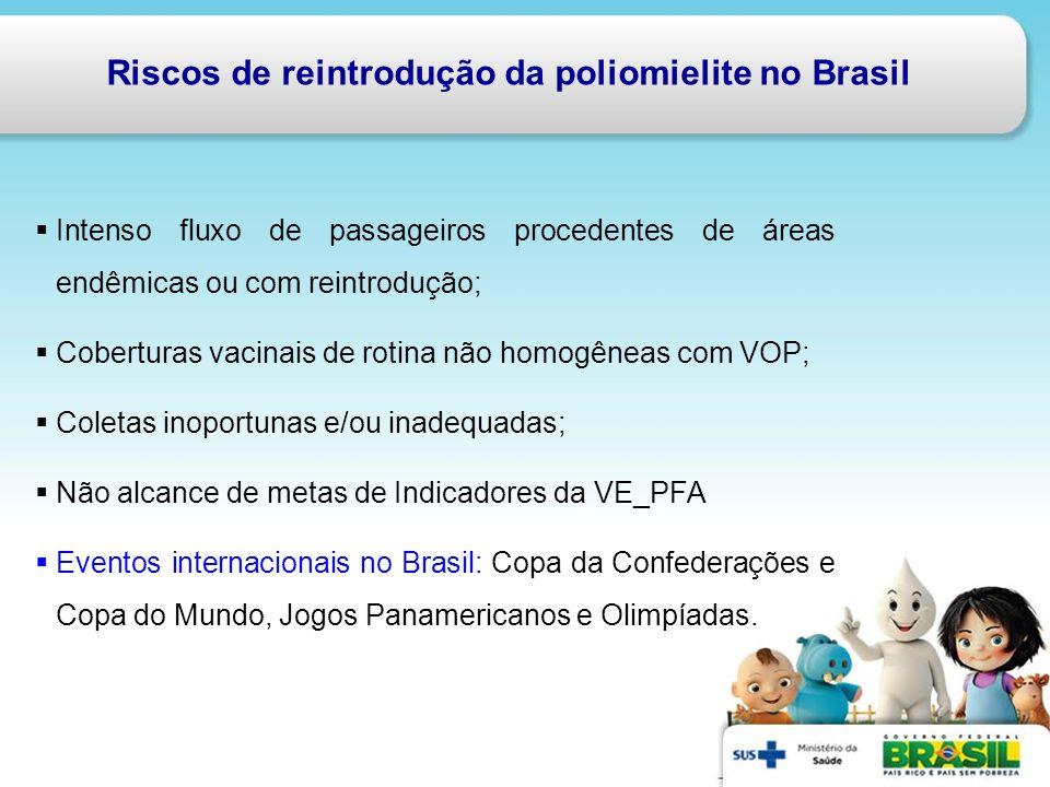 Riscos de reintrodução da poliomielite no Brasil Intenso fluxo de passageiros procedentes de áreas endêmicas ou com reintrodução; Coberturas vacinais
