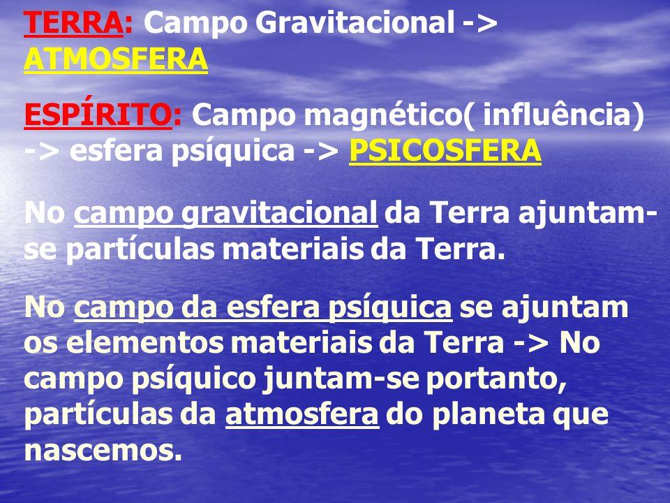 TERRA: Campo Gravitacional -> ATMOSFERA ESPÍRITO: Campo magnético( influência) -> esfera psíquica -> PSICOSFERA No campo gravitacional da Terra ajunta