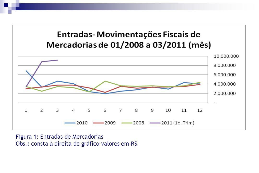 Figura 1: Entradas de Mercadorias Obs.: consta à direita do gr á fico valores em R$