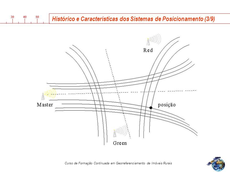 3040 50 Curso de Formação Continuada em Georreferenciamento de Imóveis Rurais Histórico e Características dos Sistemas de Posicionamento (3/9)