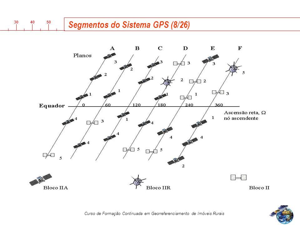 3040 50 Curso de Formação Continuada em Georreferenciamento de Imóveis Rurais Segmentos do Sistema GPS (8/26)