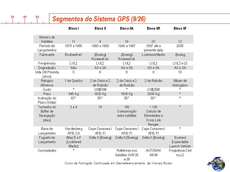 3040 50 Curso de Formação Continuada em Georreferenciamento de Imóveis Rurais Segmentos do Sistema GPS (9/26)