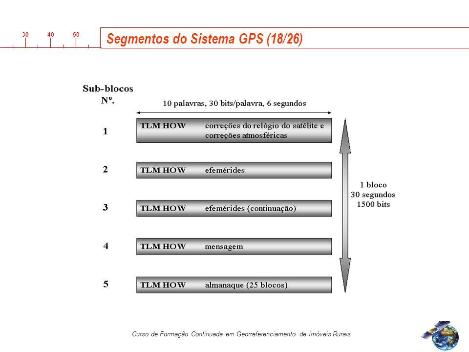 3040 50 Curso de Formação Continuada em Georreferenciamento de Imóveis Rurais Segmentos do Sistema GPS (18/26)