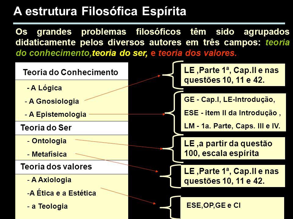 A estrutura Filosófica Espírita Os grandes problemas filosóficos têm sido agrupados didaticamente pelos diversos autores em três campos: teoria do con