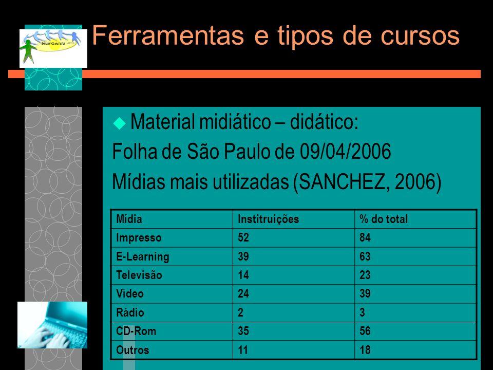 Ferramentas e tipos de cursos Material midiático – didático: Folha de São Paulo de 09/04/2006 Mídias mais utilizadas (SANCHEZ, 2006) MídiaInstitruiçõe
