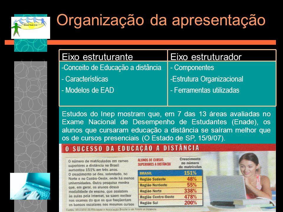 Organização da apresentação - Componentes -Estrutura Organizacional - Ferramentas utilizadas -Conceito de Educação a distância - Características - Mod