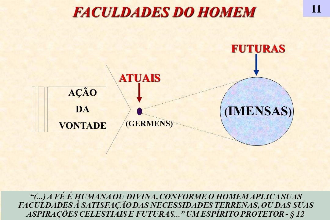 AÇÃO DA VONTADE ATUAIS FUTURAS (GERMENS) ( IMENSAS ) FACULDADES DO HOMEM (...) A FÉ É HUMANA OU DIVINA, CONFORME O HOMEM APLICA SUAS FACULDADES À SATI
