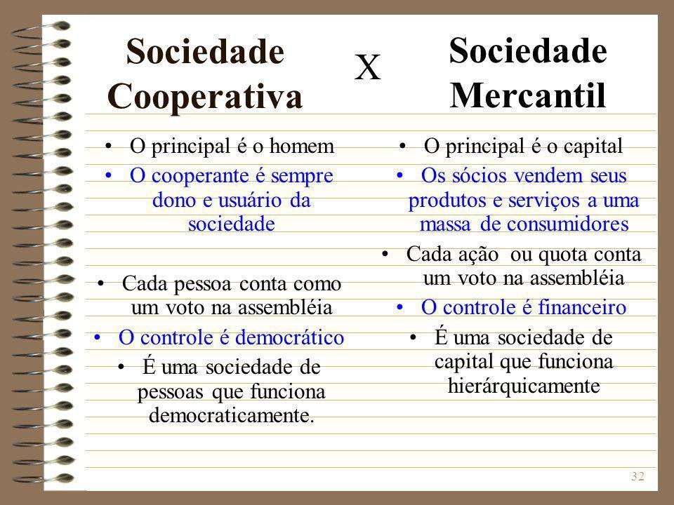 32 Sociedade Cooperativa O principal é o homem O cooperante é sempre dono e usuário da sociedade Cada pessoa conta como um voto na assembléia O contro