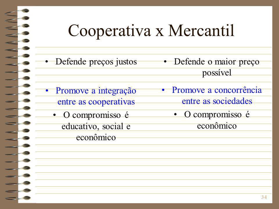 34 Cooperativa x Mercantil Defende preços justos Promove a integração entre as cooperativas O compromisso é educativo, social e econômico Defende o ma