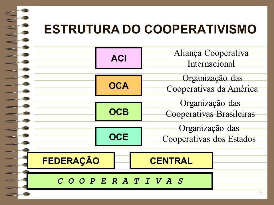 7 ESTRUTURA DO COOPERATIVISMO ACI OCA OCB OCE FEDERAÇÃOCENTRAL C O O P E R A T I V A S Aliança Cooperativa Internacional Organização das Cooperativas
