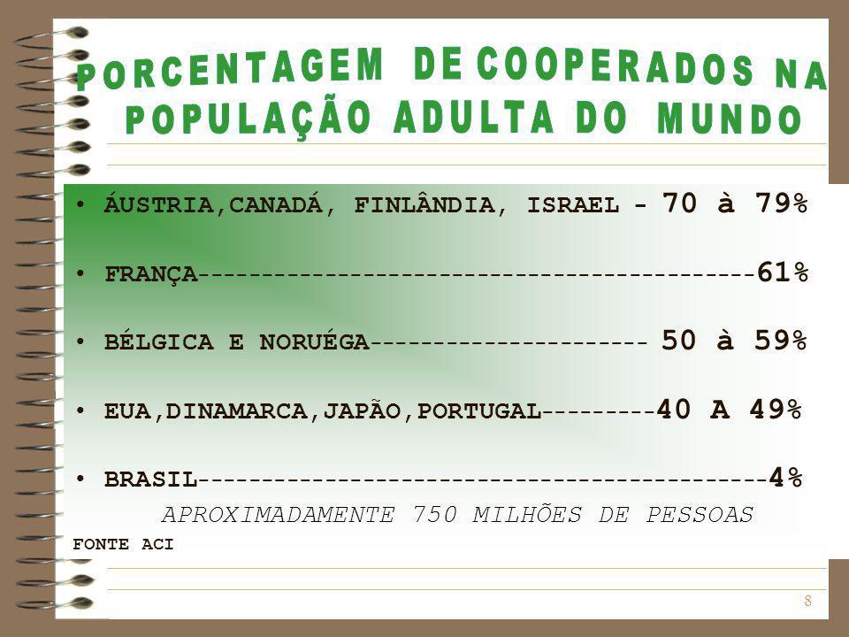 9 NÚMEROS DO COOPERATIVISMO Rio Grande do Sul Registradas na OCEERGS