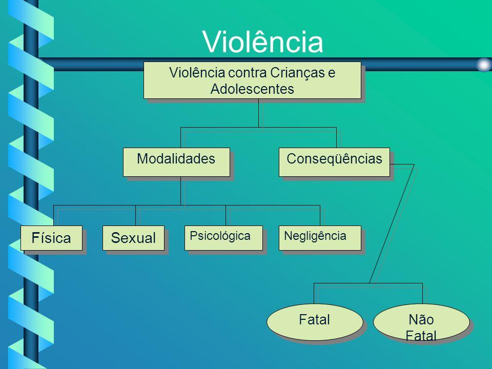 Violência Violência contra Crianças e Adolescentes Modalidades Conseqüências Negligência Psicológica Sexual Física Fatal Não Fatal