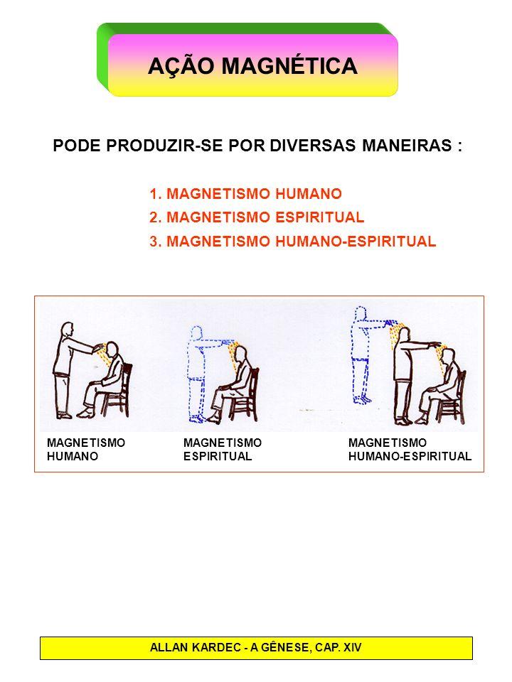 AÇÃO MAGNÉTICA PODE PRODUZIR-SE POR DIVERSAS MANEIRAS : 1. MAGNETISMO HUMANO 2. MAGNETISMO ESPIRITUAL 3. MAGNETISMO HUMANO-ESPIRITUAL ALLAN KARDEC - A