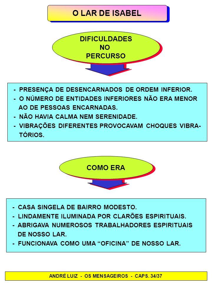 ANDRÉ LUIZ - OS MENSAGEIROS - CAPS. 34/37 O LAR DE ISABEL DIFICULDADES NO PERCURSO DIFICULDADES NO PERCURSO - PRESENÇA DE DESENCARNADOS DE ORDEM INFER