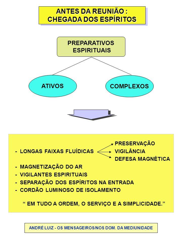PREPARATIVOS ESPIRITUAIS ANTES DA REUNIÃO : CHEGADA DOS ESPÍRITOS ANTES DA REUNIÃO : CHEGADA DOS ESPÍRITOS COMPLEXOS ATIVOS PRESERVAÇÃO - LONGAS FAIXA