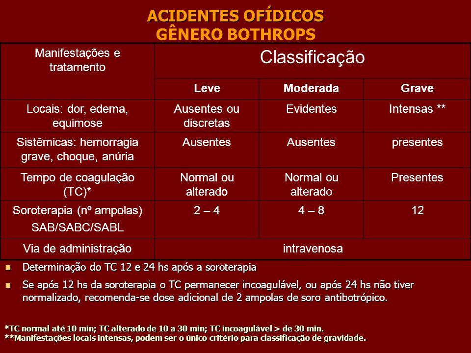 ACIDENTES OFÍDICOS ACIDENTES OFÍDICOS GÊNERO BOTHROPS *TC normal até 10 min; TC alterado de 10 a 30 min; TC incoagulável > de 30 min. **Manifestações