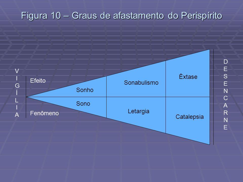 Figura 10 – Graus de afastamento do Perispírito VIGÍLIAVIGÍLIA DESENCARNEDESENCARNE Efeito Fenômeno Sonho Sono Sonabulismo Êxtase Letargia Catalepsia