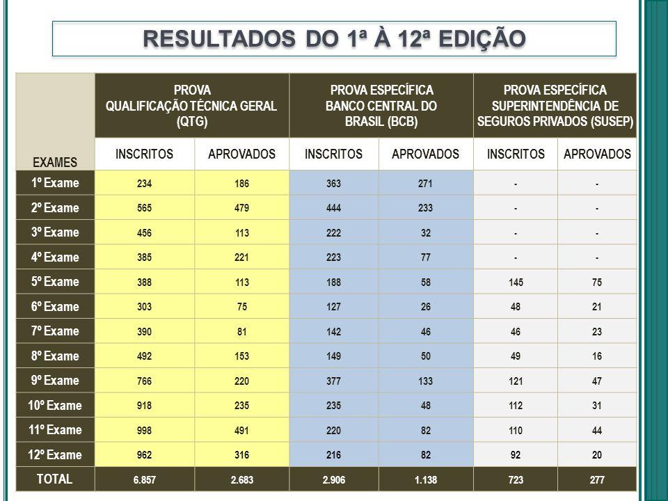 RESULTADOS DO 1ª À 12ª EDIÇÃO EXAMES PROVA QUALIFICAÇÃO TÉCNICA GERAL (QTG) PROVA ESPECÍFICA BANCO CENTRAL DO BRASIL (BCB) PROVA ESPECÍFICA SUPERINTEN