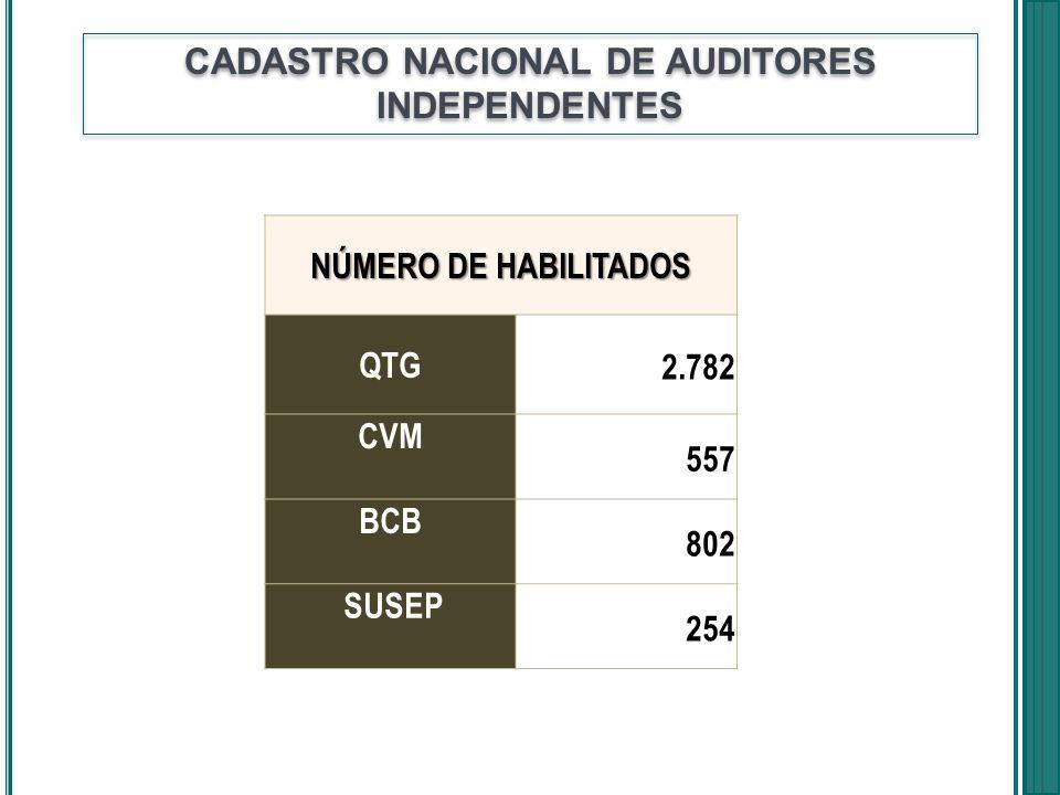 CADASTRO NACIONAL DE AUDITORES INDEPENDENTES NÚMERO DE HABILITADOS QTG 2.782 CVM 557 BCB 802 SUSEP 254