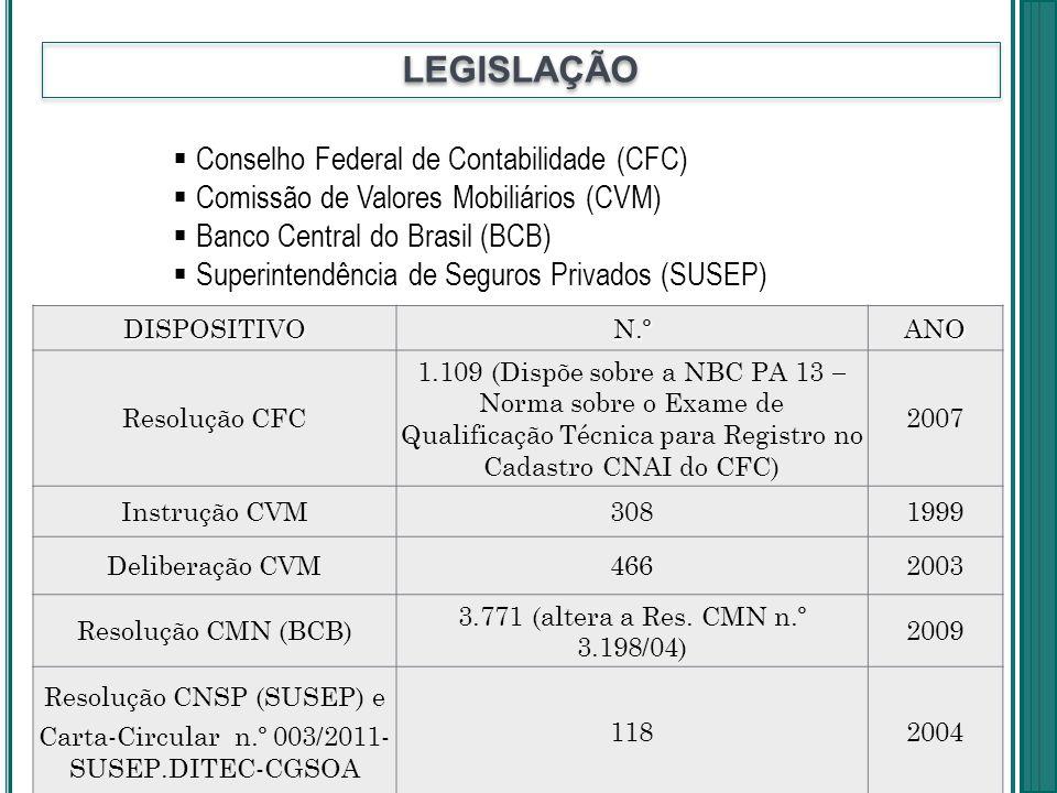 LEGISLAÇÃO DISPOSITIVON.ºANO Resolução CFC 1.109 (Dispõe sobre a NBC PA 13 Norma sobre o Exame de Qualificação Técnica para Registro no Cadastro CNAI