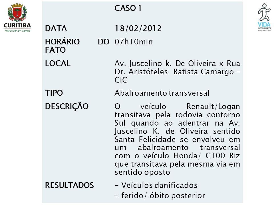 DATA CASO 1 18/02/2012 HORÁRIO DO FATO 07h10min LOCAL Av. Juscelino k. De Oliveira x Rua Dr. Aristóteles Batista Camargo – CIC TIPOAbalroamento transv