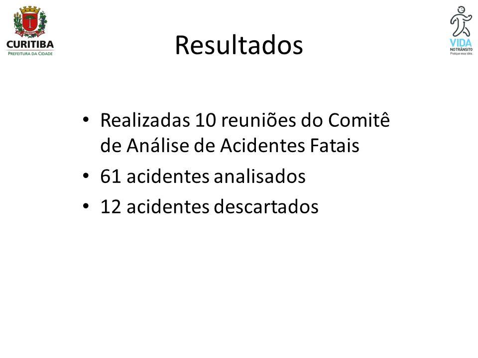 Resultados Realizadas 10 reuniões do Comitê de Análise de Acidentes Fatais 61 acidentes analisados 12 acidentes descartados