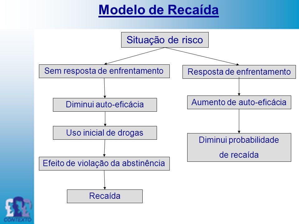 Situação de risco Sem resposta de enfrentamento Resposta de enfrentamento Diminui auto-eficácia Aumento de auto-eficácia Uso inicial de drogas Diminui