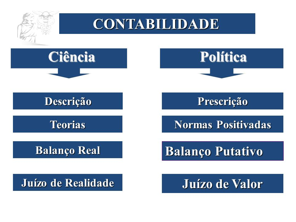 CONTABILIDADE Descrição Prescrição Ciência Política TeoriasNormas Positivadas Balanço Putativo Balanço Real Juízo de RealidadeJuízo de Valor