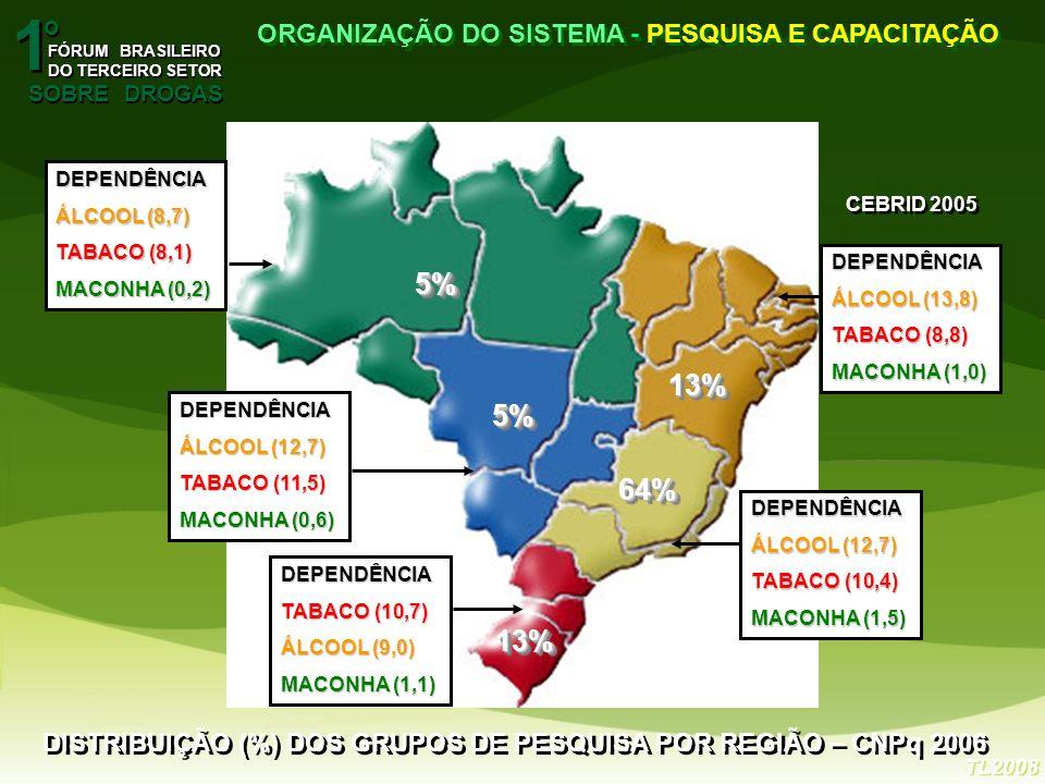 1 1 o o FÓRUM BRASILEIRO DO TERCEIRO SETOR FÓRUM BRASILEIRO DO TERCEIRO SETOR SOBRE DROGAS ORGANIZAÇÃO DO SISTEMA - PESQUISA E CAPACITAÇÃO TL2008 DISTRIBUIÇÃO (%) DOS GRUPOS DE PESQUISA POR REGIÃO – CNPq 2006 13%13% 64%64% 5%5% 13%13% 5%5% DEPENDÊNCIA ÁLCOOL (8,7) TABACO (8,1) MACONHA (0,2) DEPENDÊNCIA ÁLCOOL (12,7) TABACO (11,5) MACONHA (0,6) DEPENDÊNCIA ÁLCOOL (12,7) TABACO (10,4) MACONHA (1,5) DEPENDÊNCIA ÁLCOOL (13,8) TABACO (8,8) MACONHA (1,0) DEPENDÊNCIA TABACO (10,7) ÁLCOOL (9,0) MACONHA (1,1) CEBRID 2005