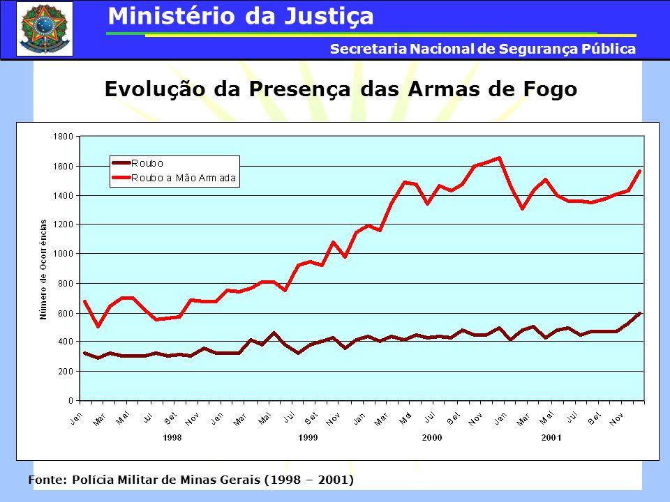 Evolução da Presença das Armas de Fogo Fonte: Polícia Militar de Minas Gerais (1998 – 2001) Ministério da Justiça Secretaria Nacional de Segurança Púb