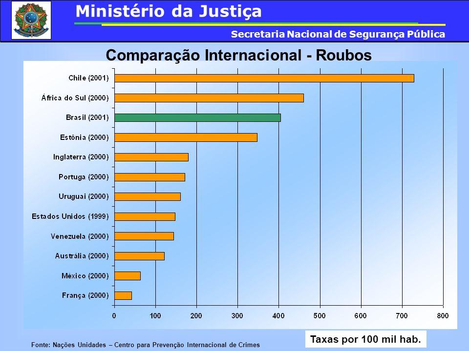 Comparação Internacional - Roubos Fonte: Nações Unidades – Centro para Prevenção Internacional de Crimes Taxas por 100 mil hab. Ministério da Justiça