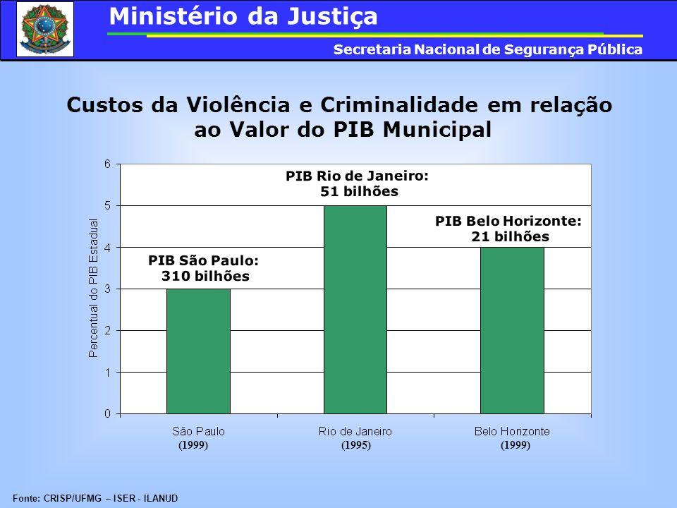 Custos da Violência e Criminalidade em relação ao Valor do PIB Municipal (1999) (1995) (1999) Fonte: CRISP/UFMG – ISER - ILANUD Ministério da Justiça